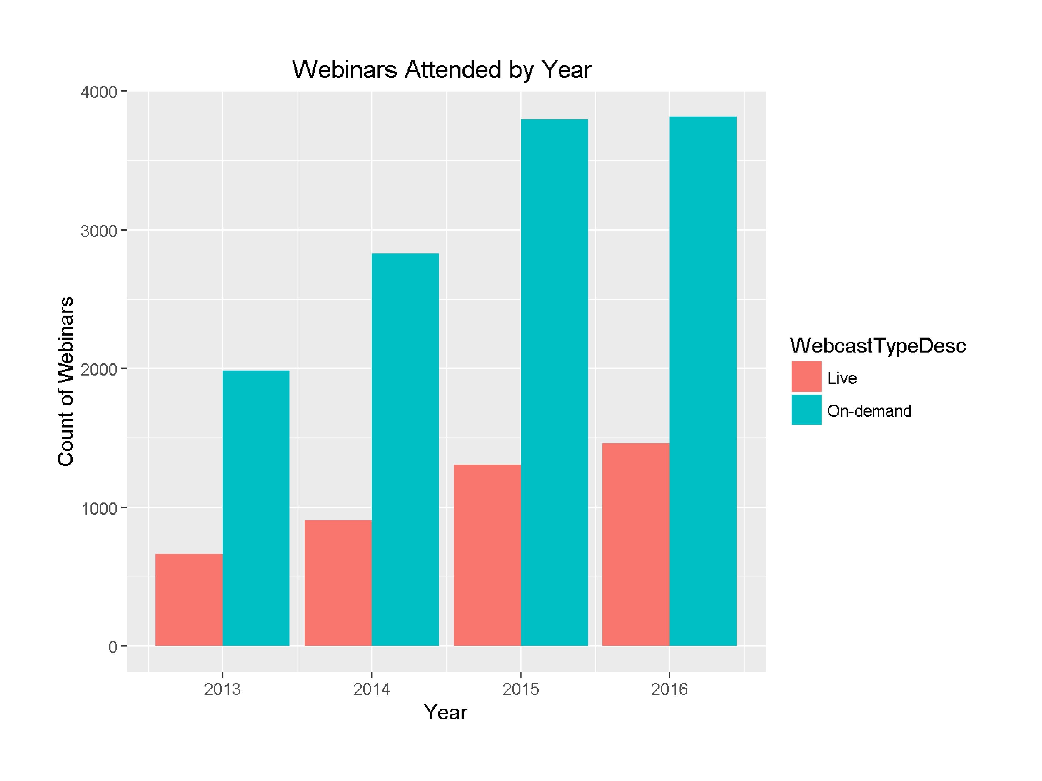 Webinars attended year on year