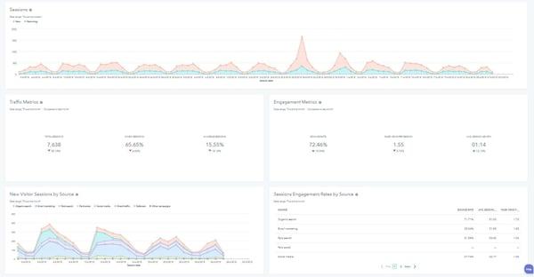Stewart blog dashboard 2