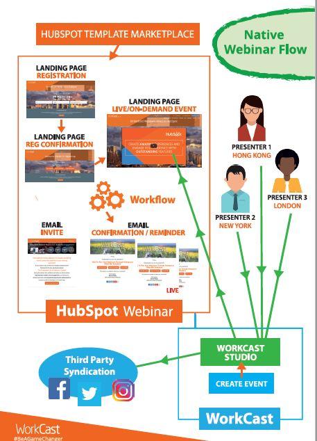 Webinar Workflow to Social Channels.jpg
