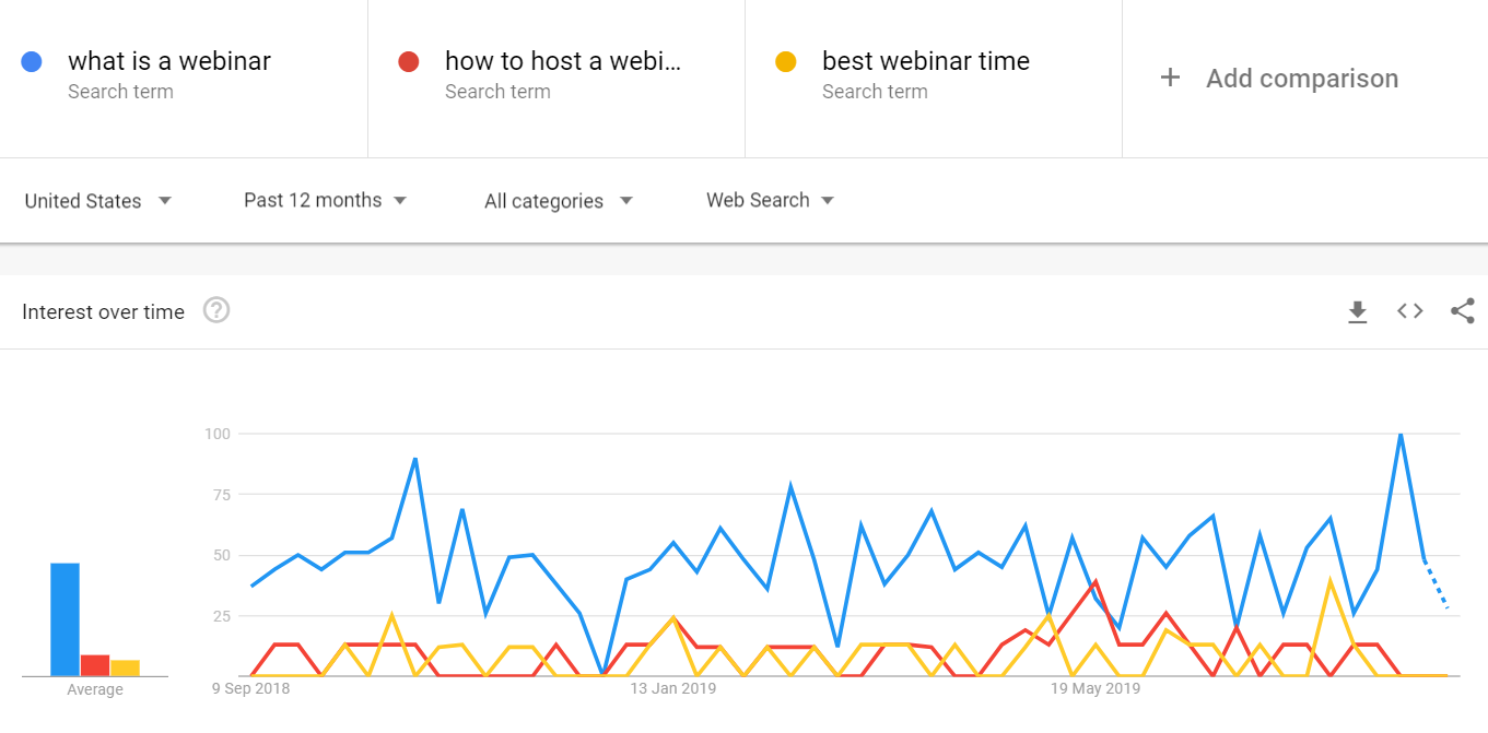 google-trends-screenshot-webinar-example